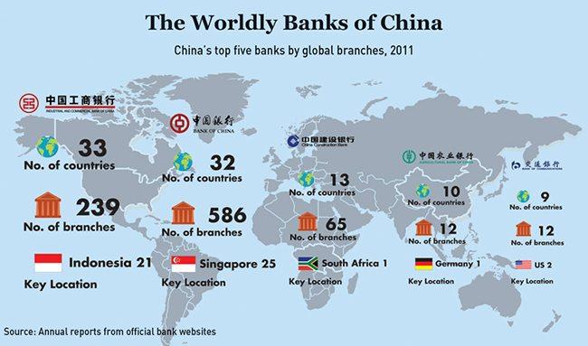Worldly-Banks-of-China-Chart